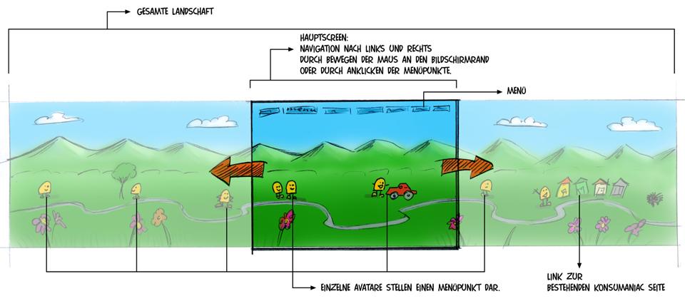 Skizze des Seitenaufbaus für die Konsumaniac Webseite